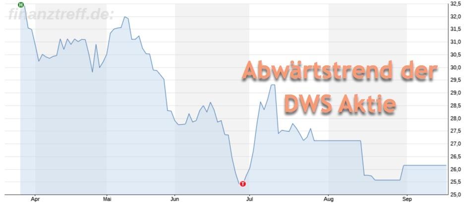 DWS Fondsgesellschaft reagiert auf den aktuellen Kurs