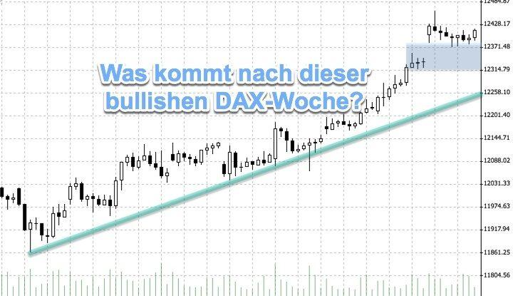 Bullen dominieren den DAX | Wall Street und Verfallstag gaben Impulse