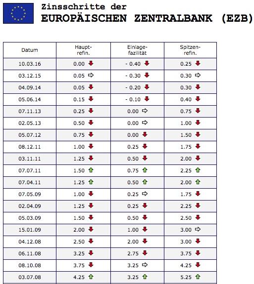 Zinsschritte der EZB 11 Jahre historisch