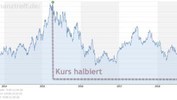 Bayer AG halbiert seinen Aktienkurs