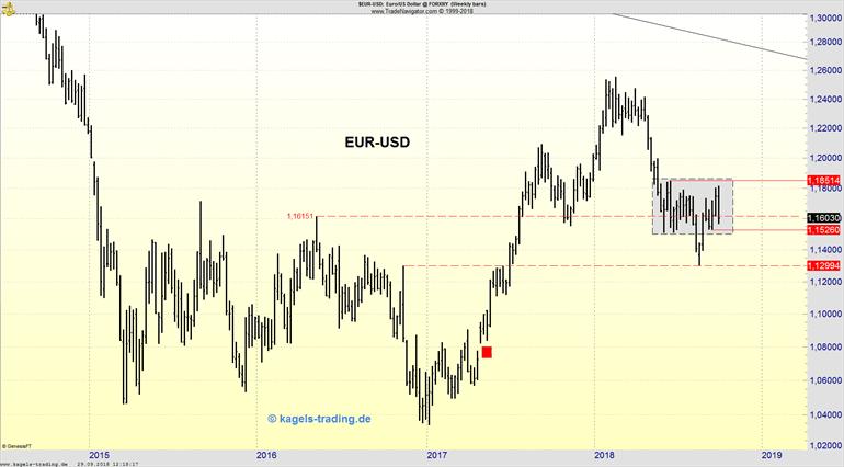 Wochenchart des EUR/USD für die KW40