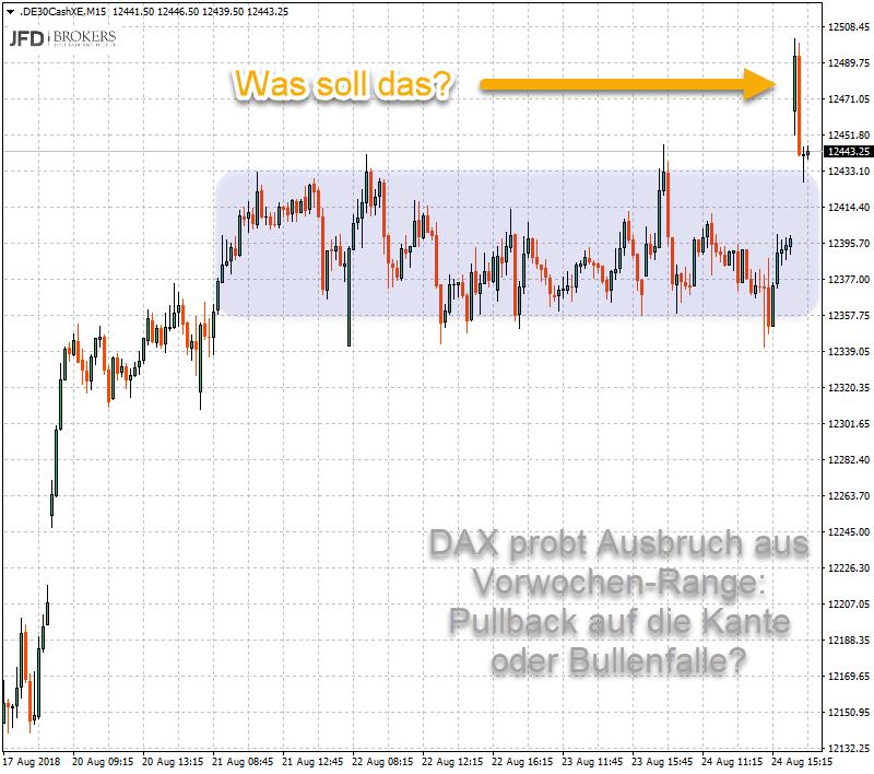 Rückblick auf DAX-Range und Abrisskanten