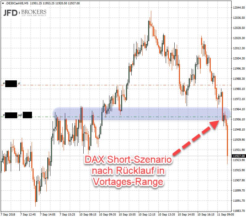 Trading-Signal in dieser Woche im DAX