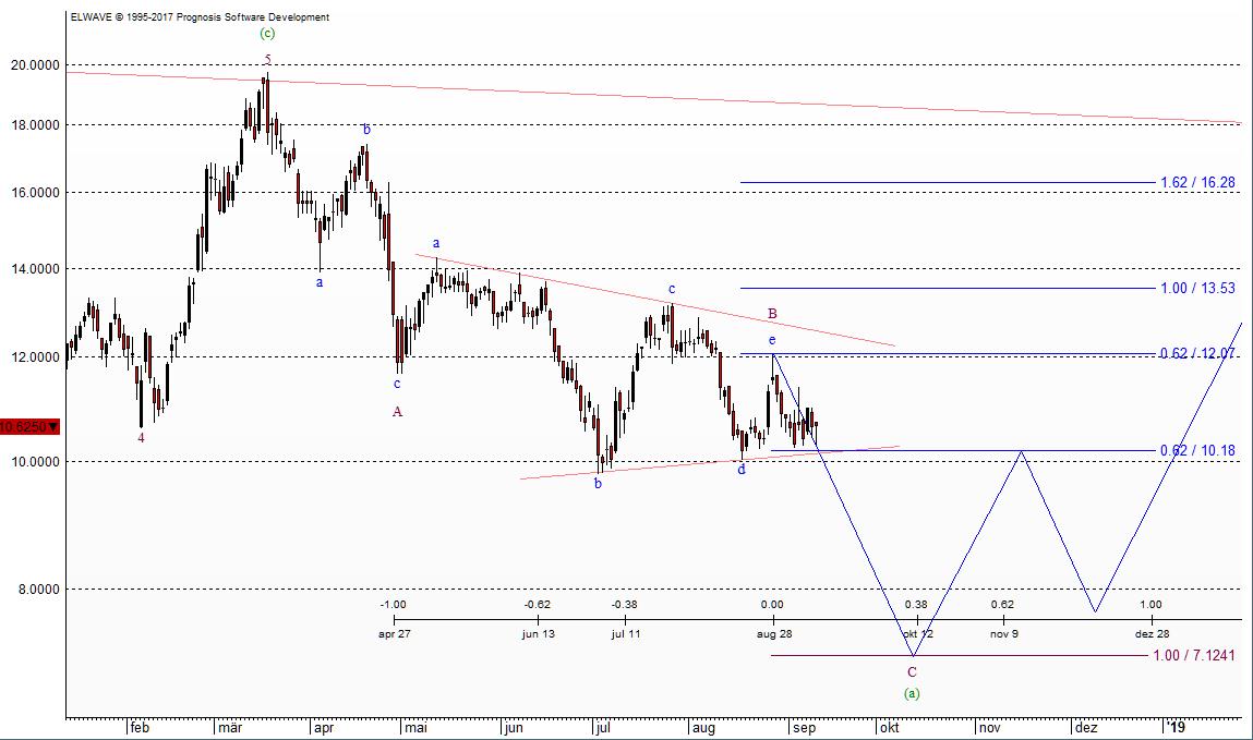 Chart vom 11.09.2018 - Aixtron nach Elliott-Wellen