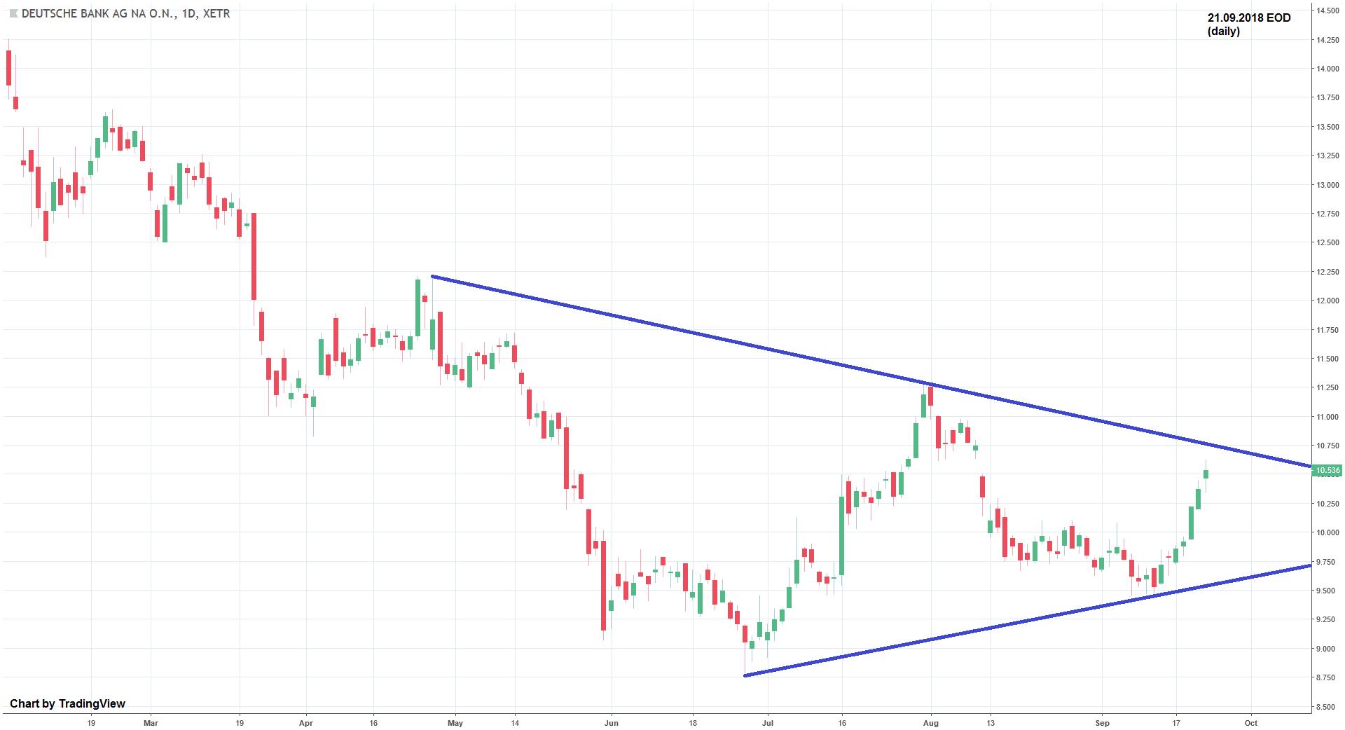 Dreieck bildet sich aus im Chart der Deutschen Bank