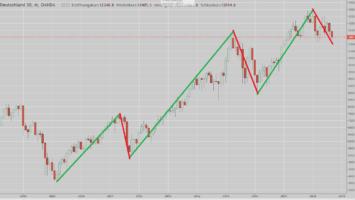 DAX-Chart seit Finanzkrise mit Trends