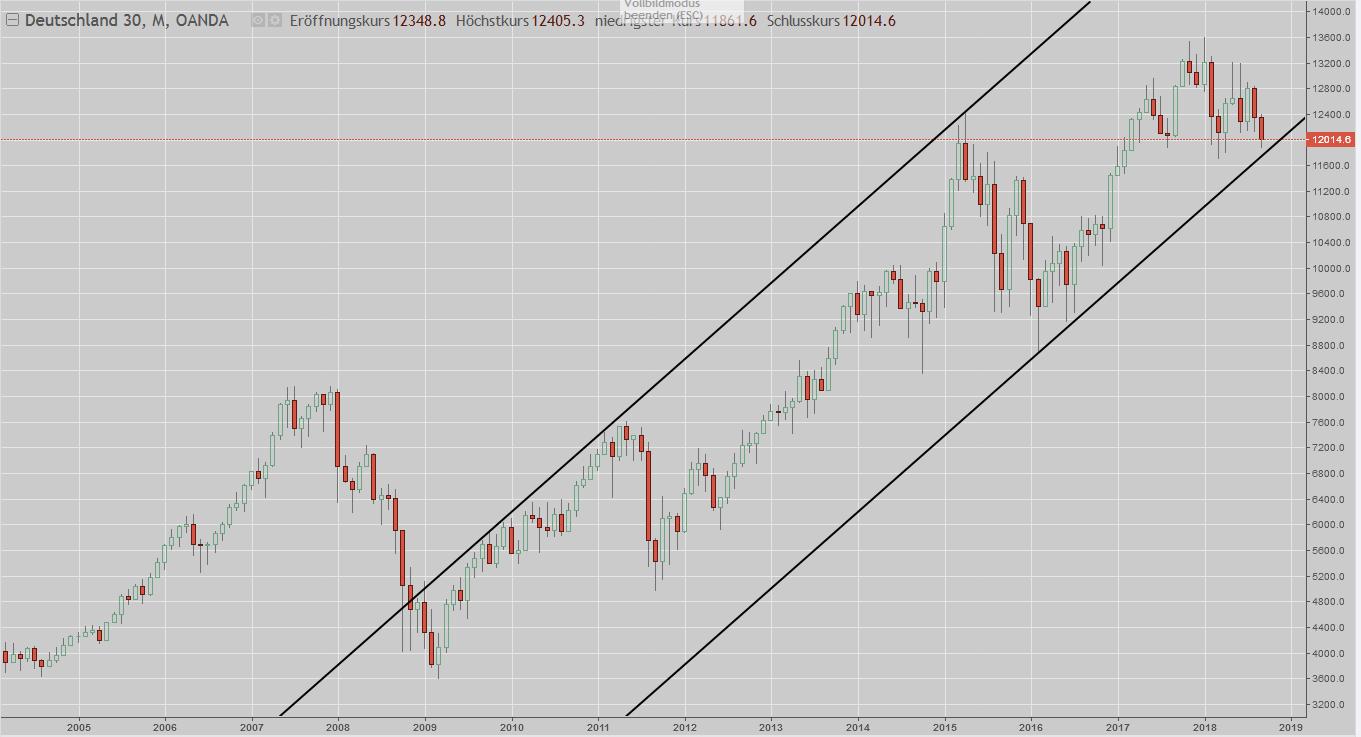 DAX seit Finanzkrise im logarithmischen Chart
