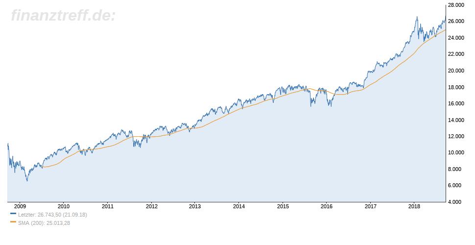 Dow Jones 10-Jahres-Chart zeigt Allzeithoch