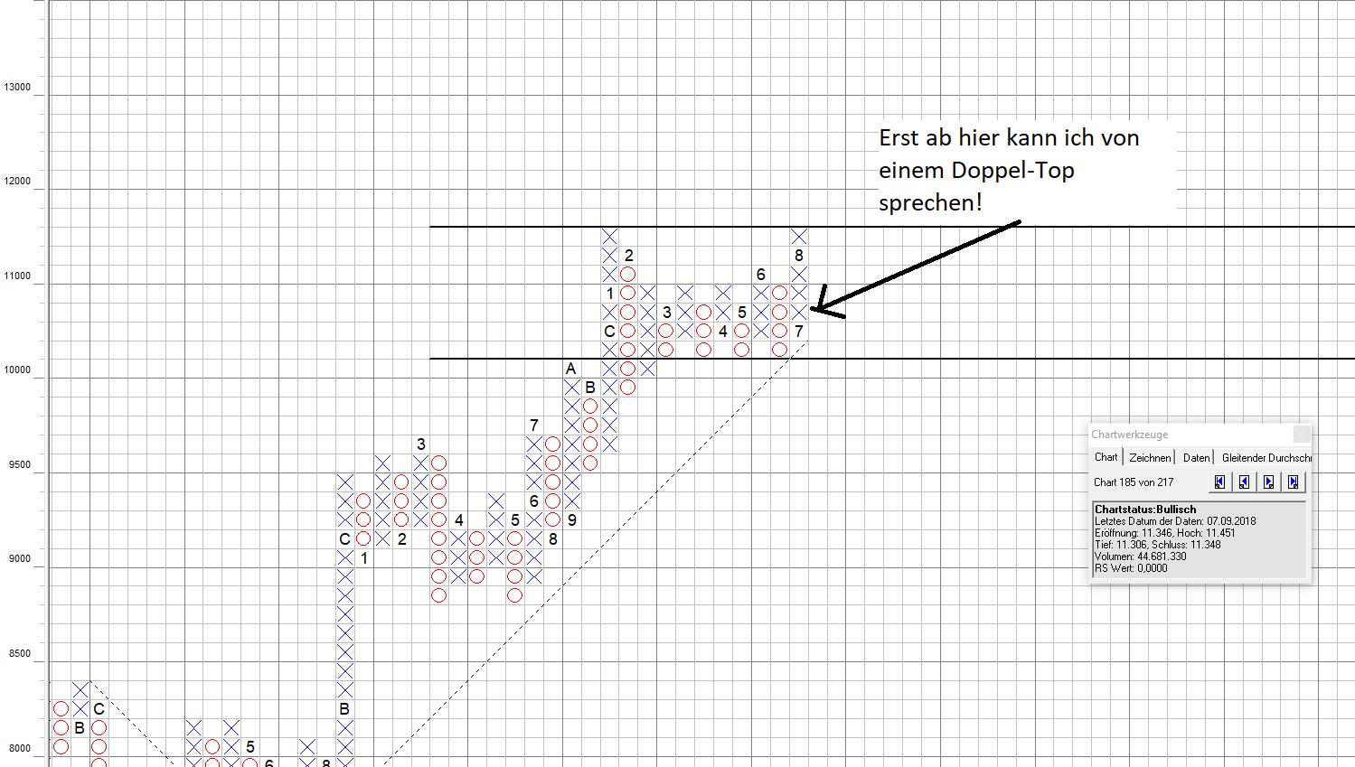 Chartanalyse Dow Jones Transportation Average