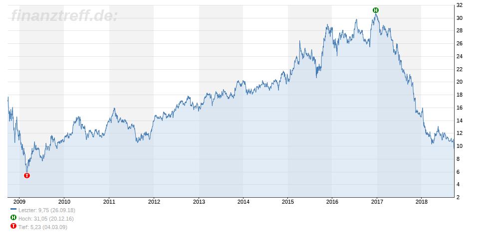 GE - 10-Jahres-Chart vom 26.09.2018