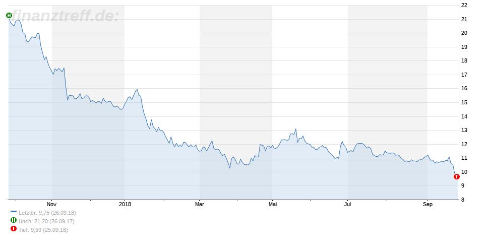 GE - 1-Jahres-Chart vom 26.09.2018