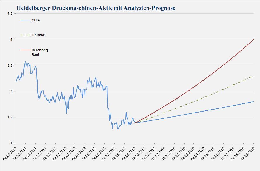 Chart mit Kursziel für Heidelberger-Aktie