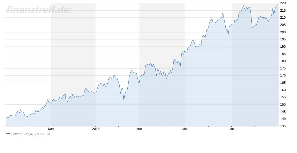 starker 1-Jahres-Chart der Intuit-Aktie