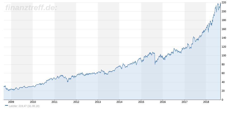 Intuit-Chart zeigt Aktie auf Allzeithoch
