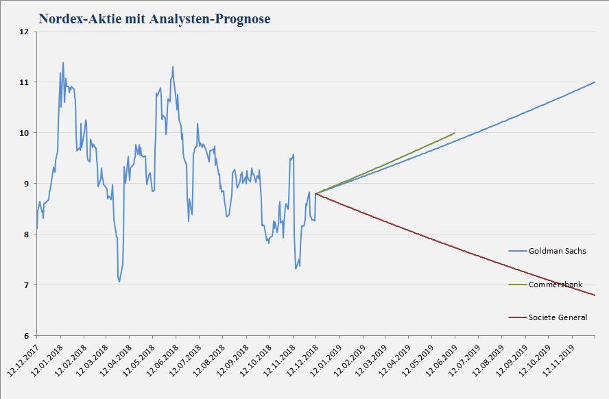 Nordex SE Chart mit Analystenstimmen und Kursziele vom 12.12.2018