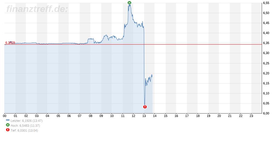 Lira nach Zinserhöhung der Zentralbank