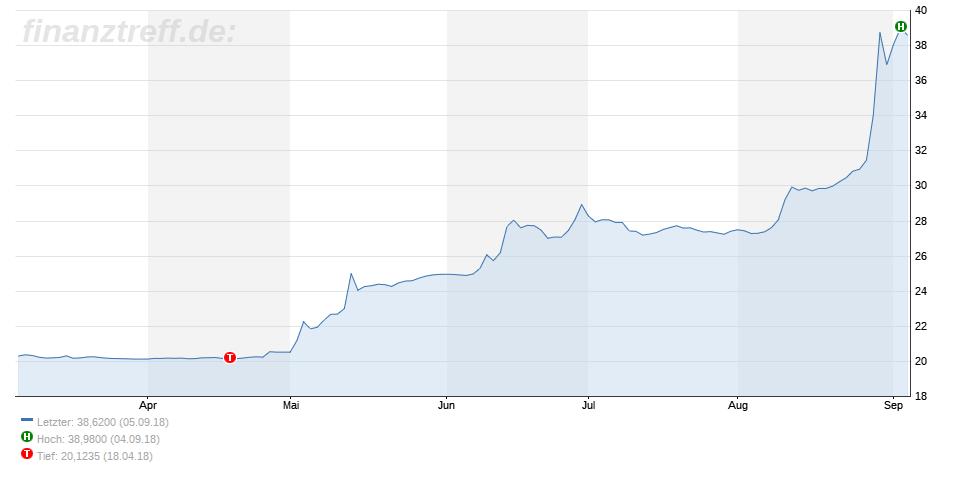 Argentinischer Peso im freien Fall - Chart vom 06.08.2018