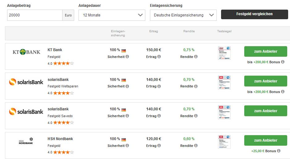 Zinsvergleich vom 28.09.2018 - KT Bank führt das Ranking an