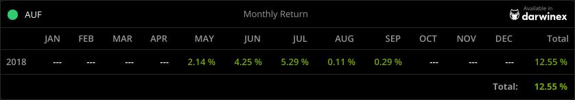 Ergebnis meines Tradings auf DARWINEX