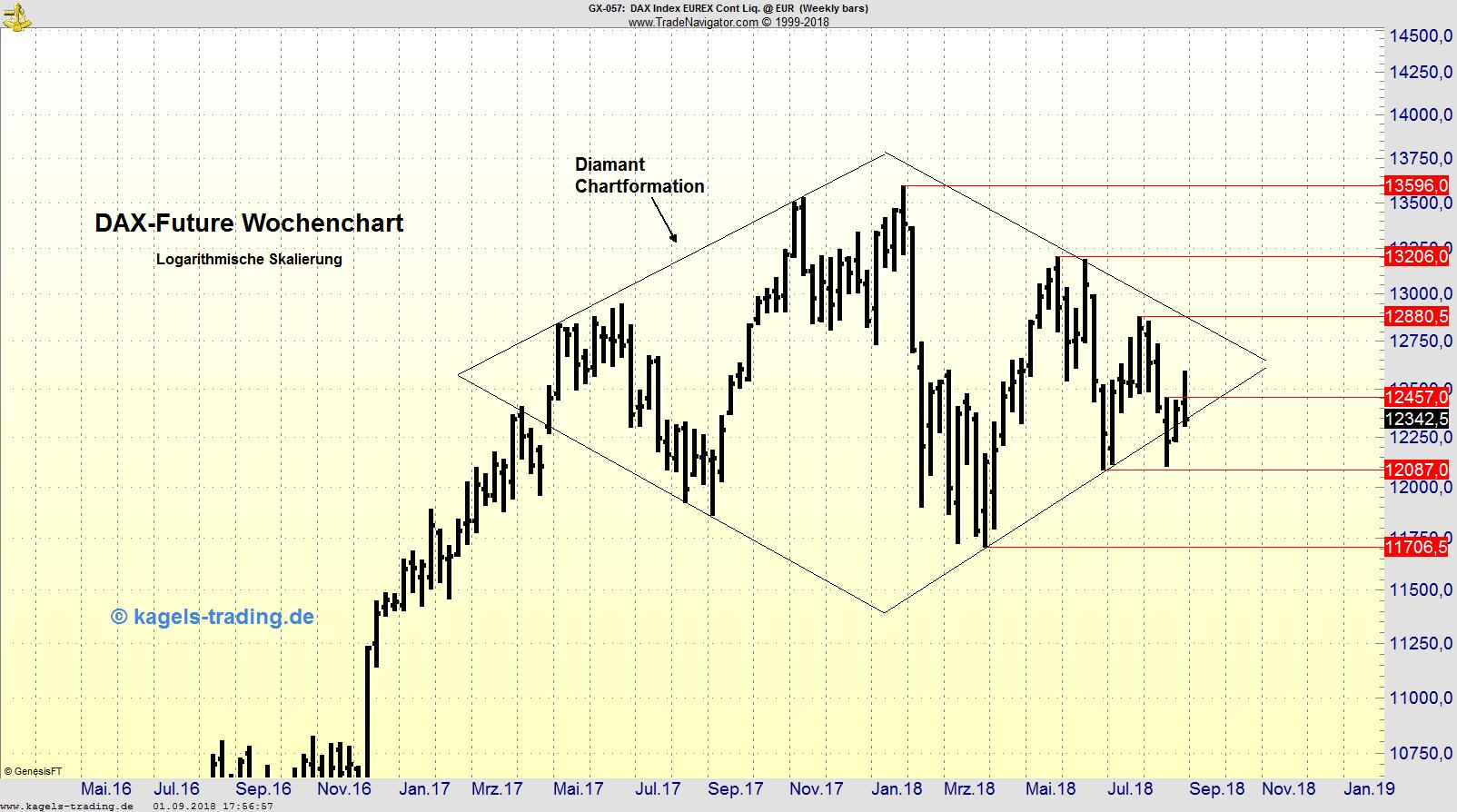 DAX-Future im Wochenchart mit Diamant-Formation