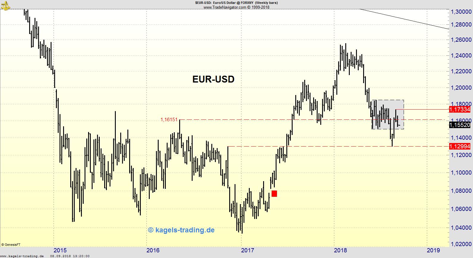 Wochenchart EUR/USD nahe Wochentief