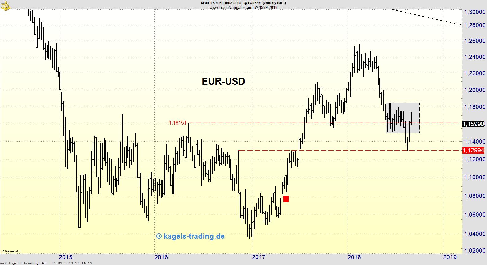 Wochenchart des EUR/USD mit Konsolidierungszone
