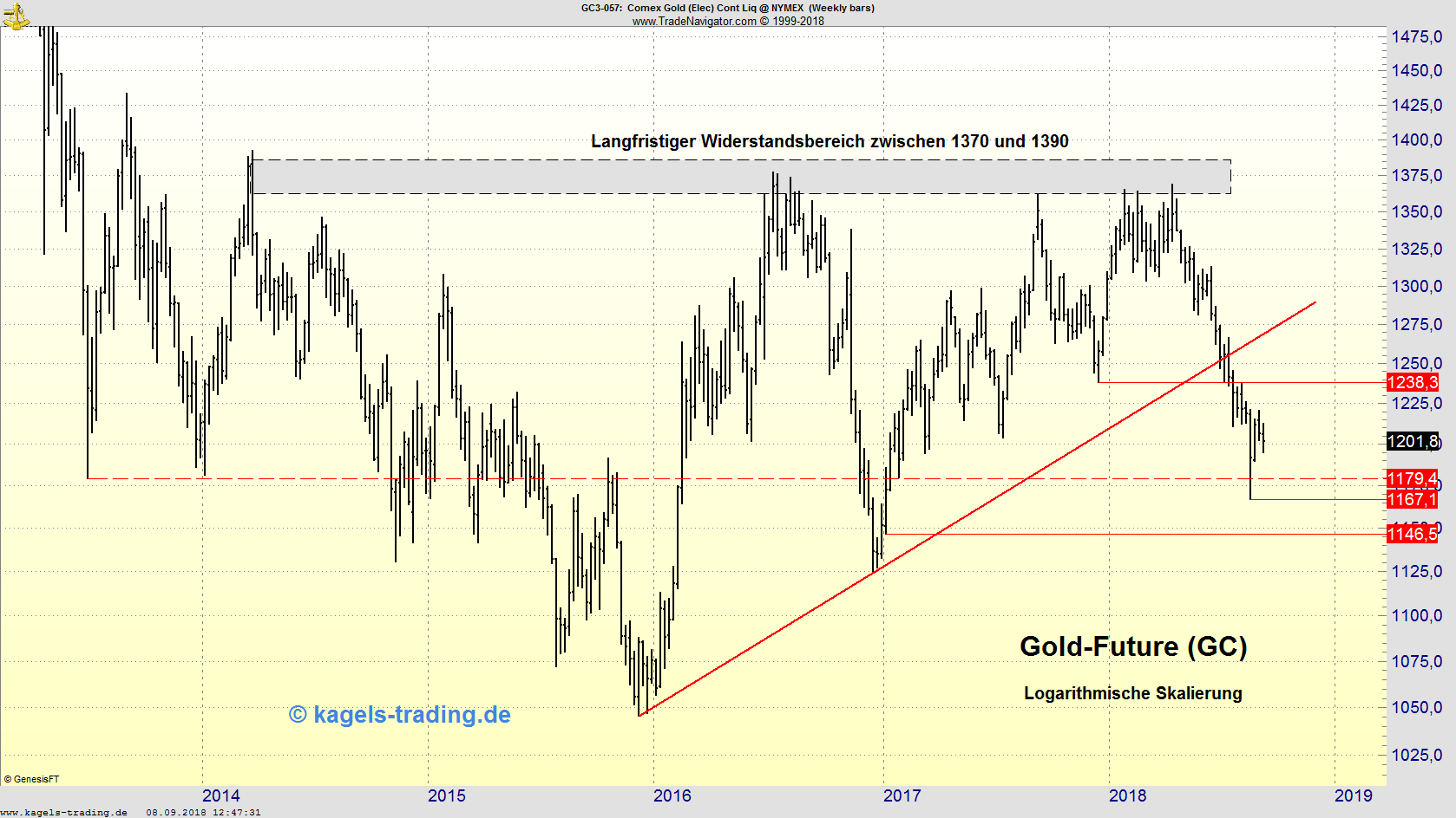 Gold-Future im Wochenchart