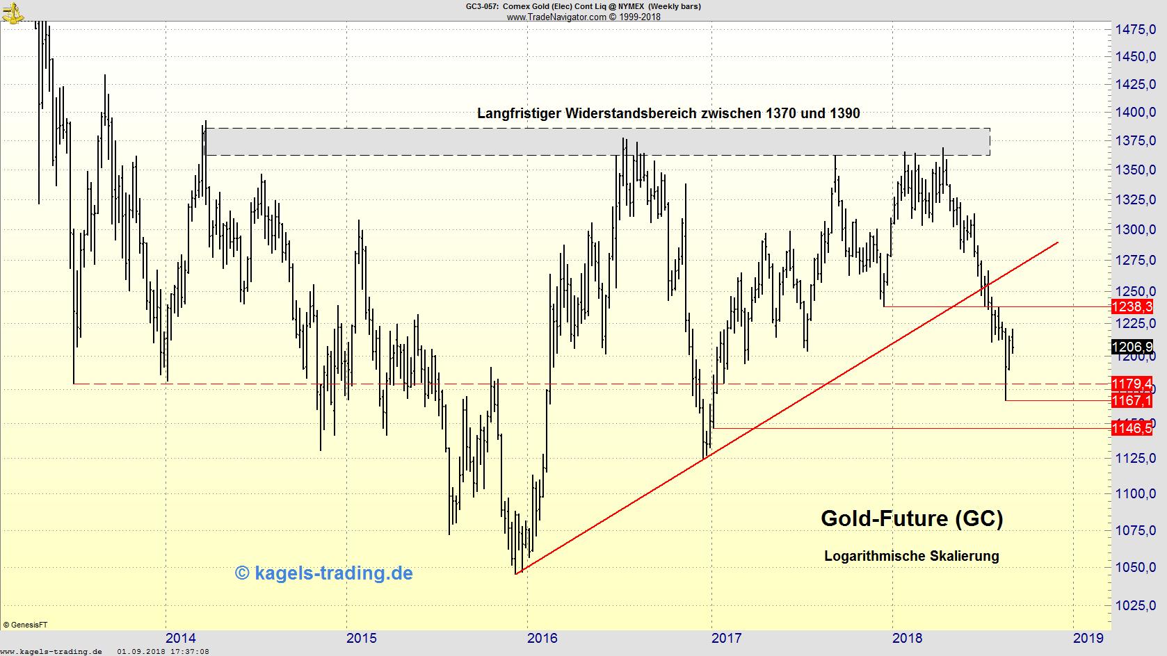 Gold-Wochenchart in der Analyse