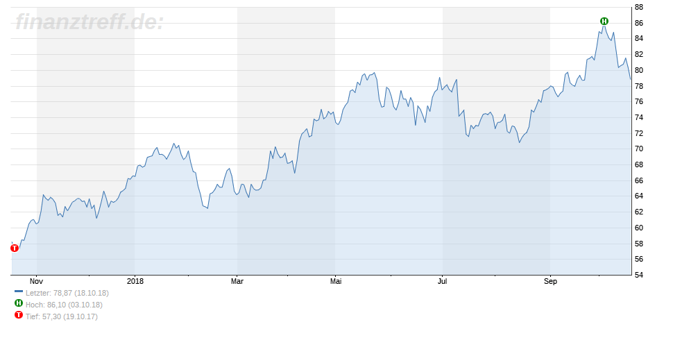 Chart des Ölpreises zeigt Stärke - 18.10.2018