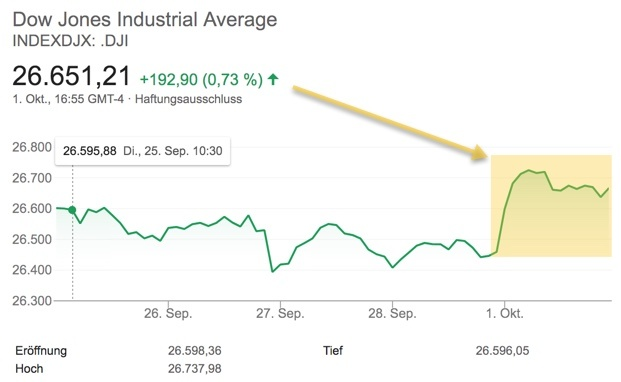 Neue Verlaufshoch im Dow Jones nach Nafta-Einigung