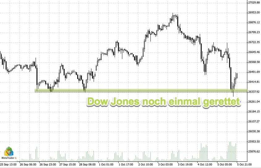 Dow Jones Charttechnik - Unterstützung angekratzt