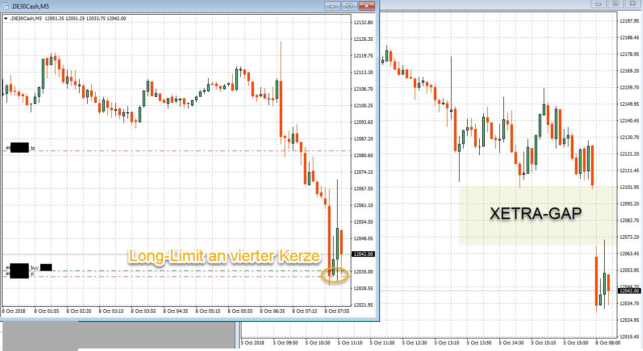 Trading im DAX nach Bruch der Unterstützung