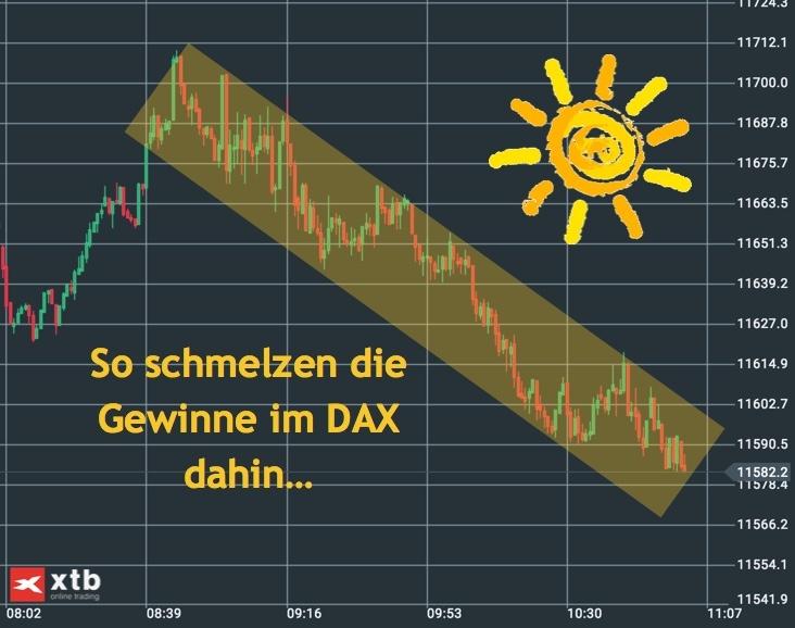 Gewinne und GAP im DAX schnell abverkauft