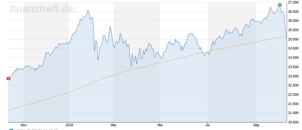 Dow Jones an 200 Tagelinie