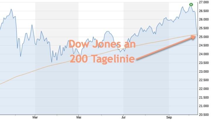 Aktienmärkte unter Druck Größte Verlustserie seit 2 Jahren