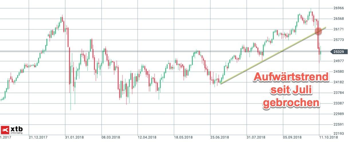 Langfristchart des Dow Jones