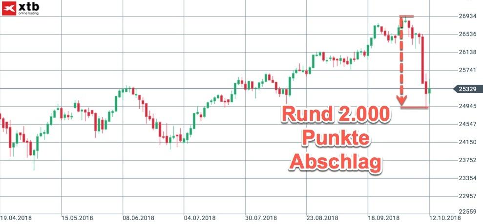 Spanne des Abschwungs im Dow Jones
