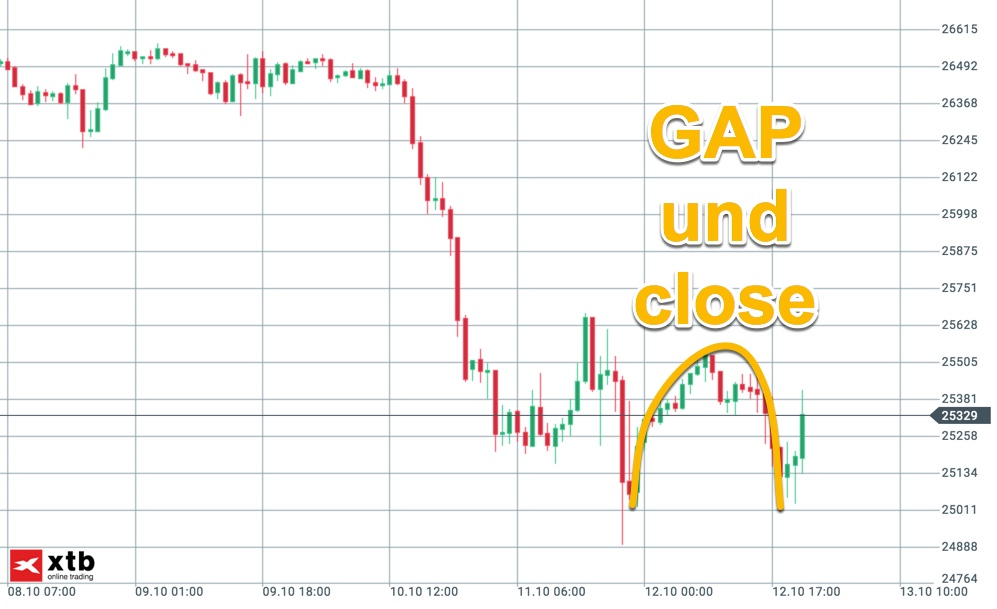 Dow Jones baut GAP komplett ab