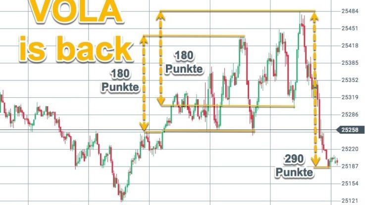 Volatilität an der Wall Street | Starke Schwankungen erfreuen Trader