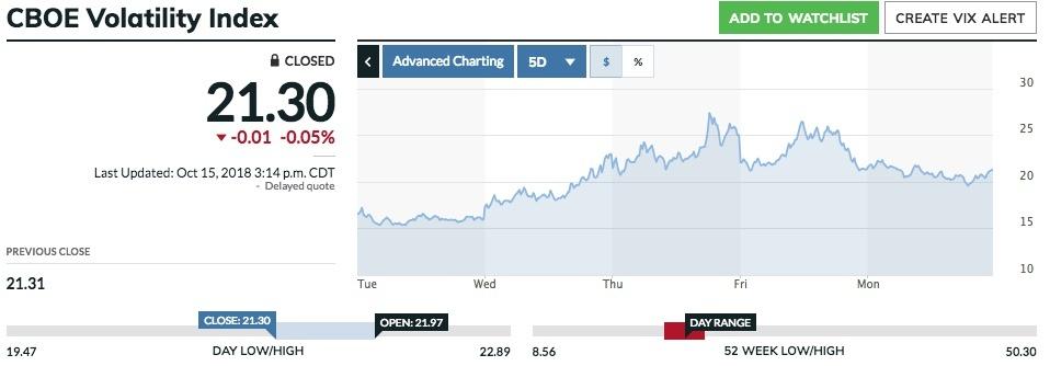 Volatility Index als Gradmesser