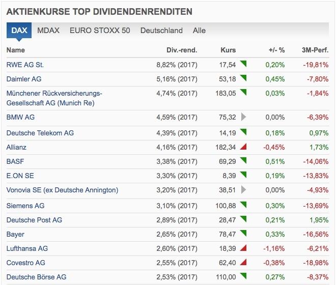 Ranking der DAX-Dividendenrenditen