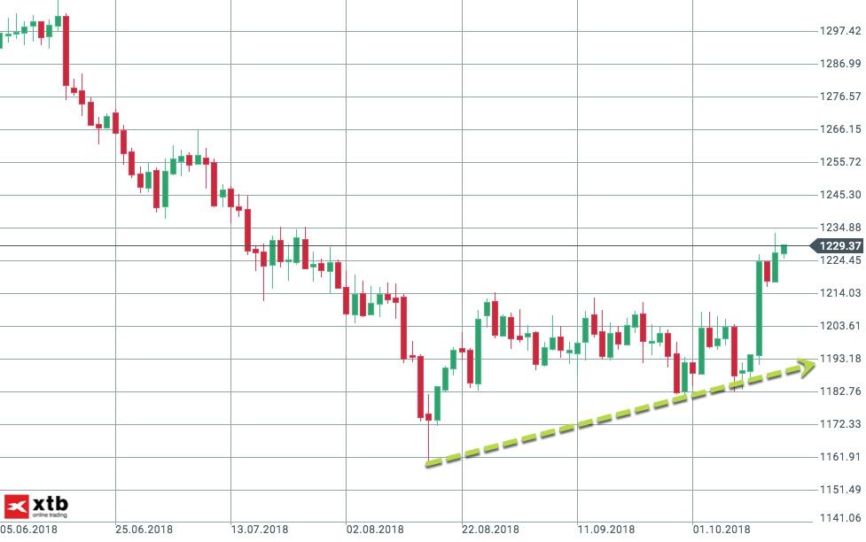 Aufwärtstrend seit Mitte August im Gold etabliert