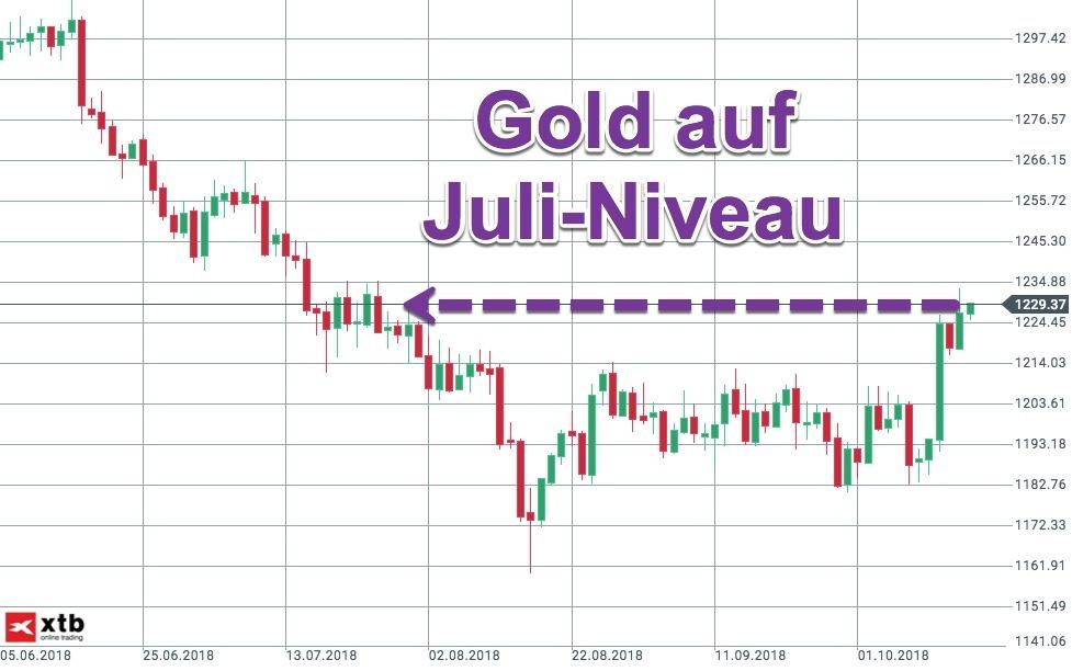 Justierung vom Gold Kursniveau im Tageschart