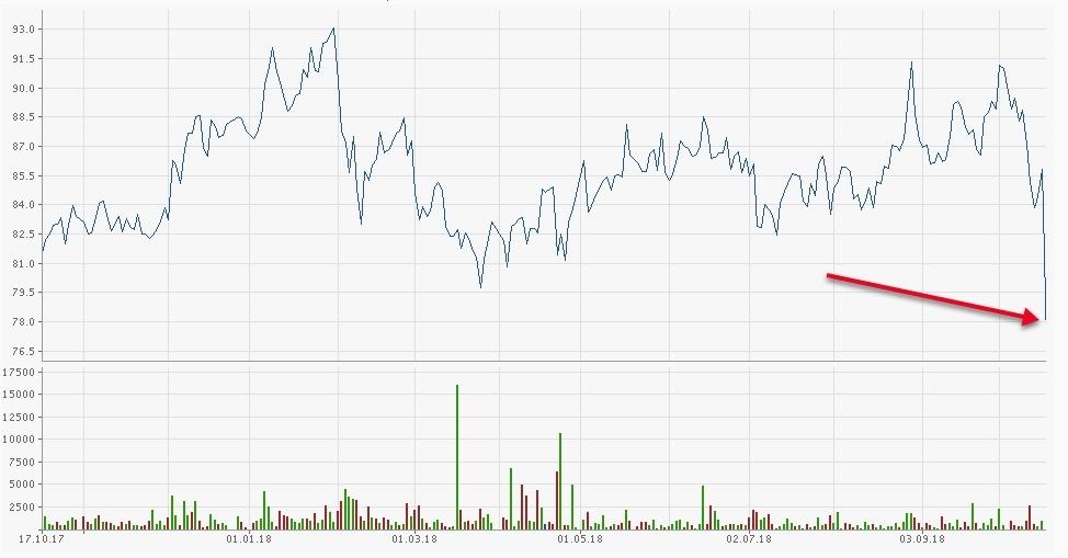 FMC-Aktie Chart 1 Jahr