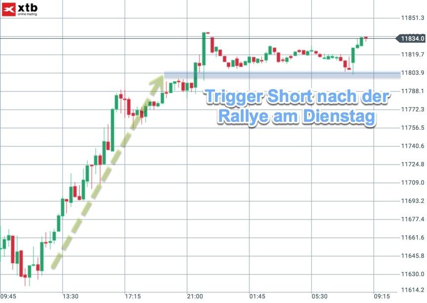 Trigger für Trader im DAX