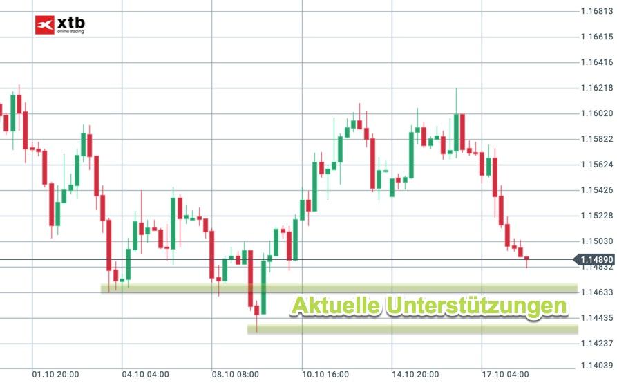 Aktuelle Unterstützungen im EUR/USD Chartbild