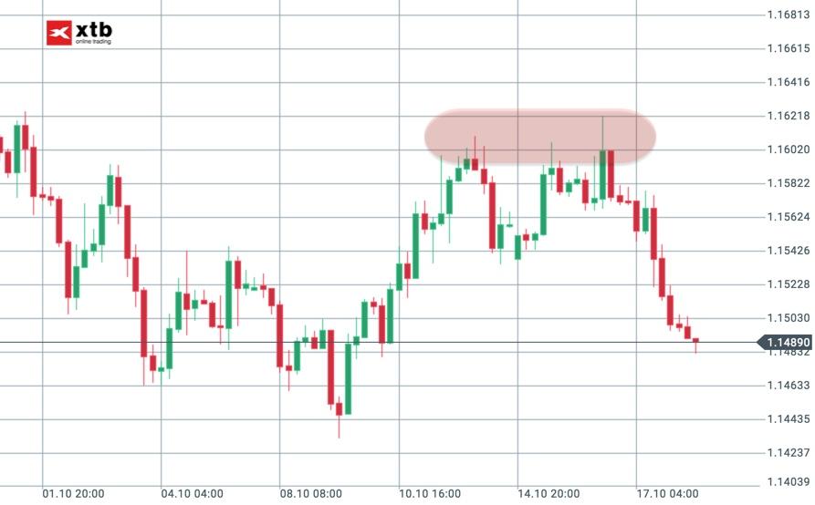 EUR/USD an 1,16 gescheitert