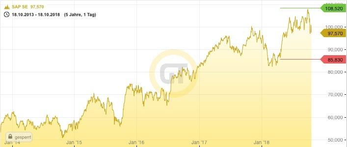 Entwicklung der SAP Aktie 5 Jahre
