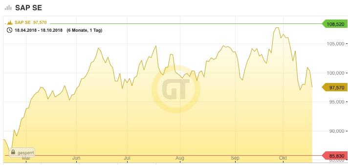 Aktienkurs von SAP auf Guidants