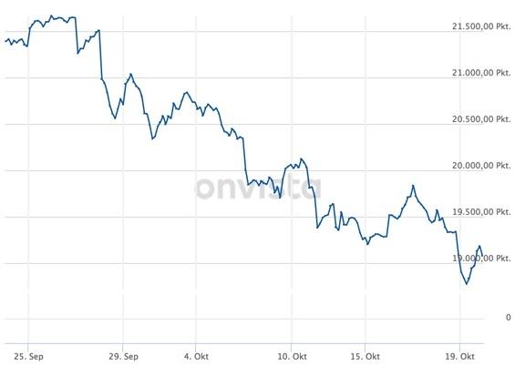 Kursrutsch italienischer Aktien im Index auf Sicht 1 Monat
